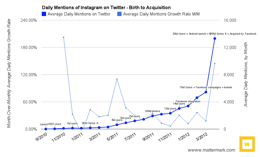 Mattermark Chart of the Day - Twitter Mentions of Instragram from Launch to Acquisition