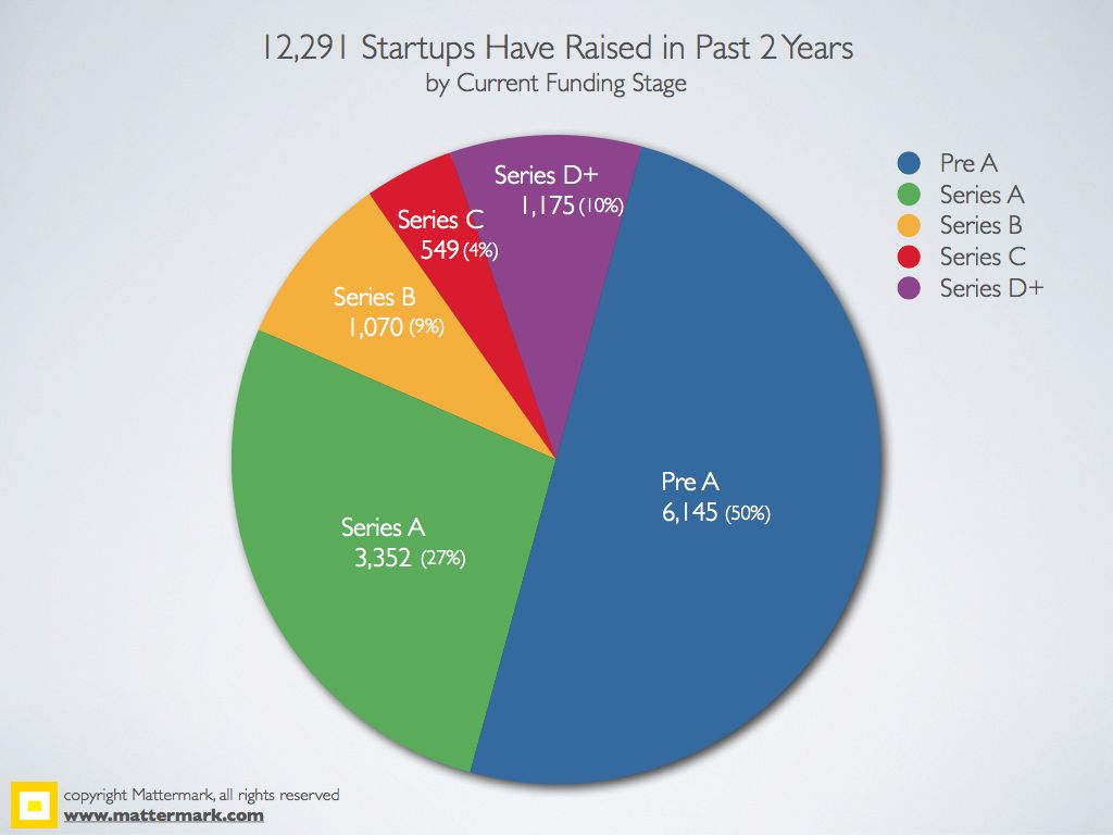 Mattermark-2YearFundingStats.002