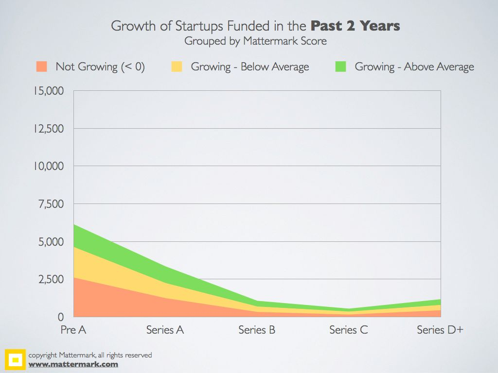 Mattermark-2YearFundingStats.006
