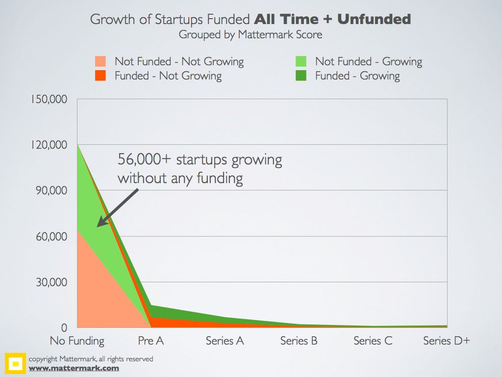 Mattermark-2YearFundingStats.009