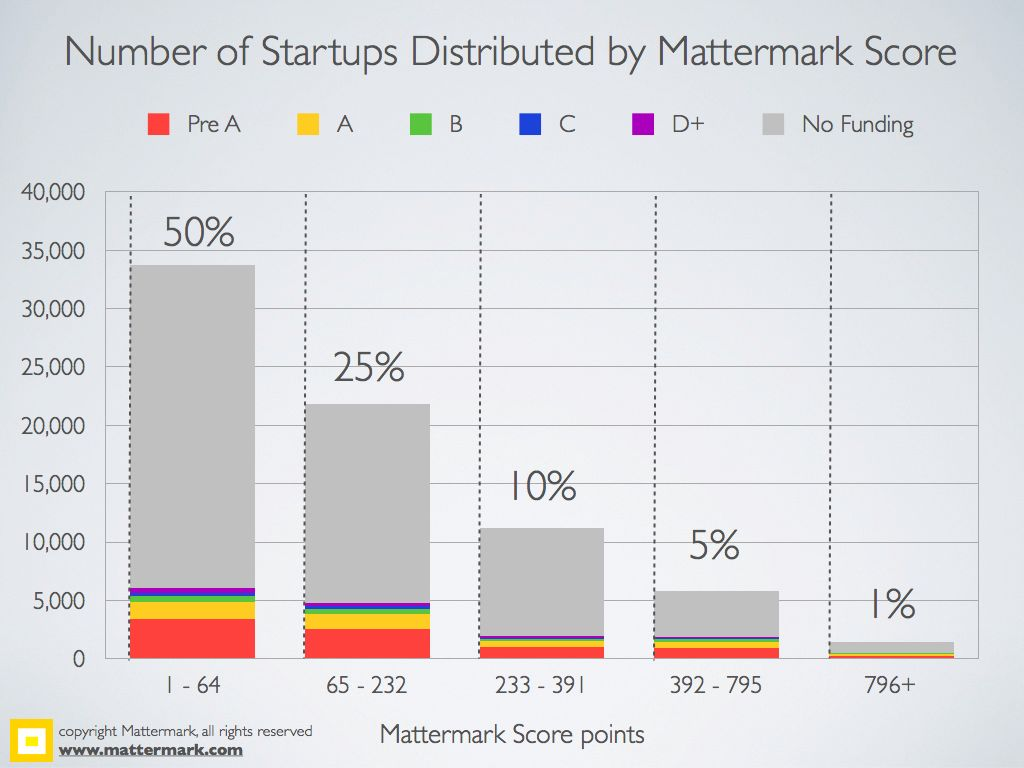 Mattermark-2YearFundingStats.011