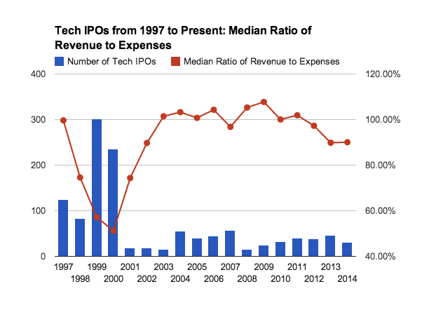Mattermark_IPO_revenue_expense_ratio