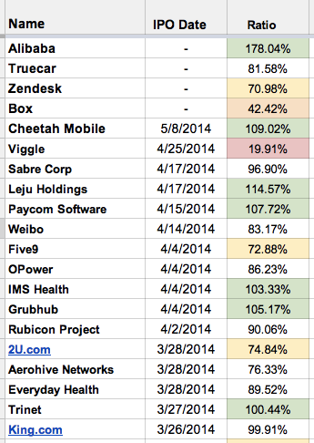 Mattermark_recent_IPO_May_2014
