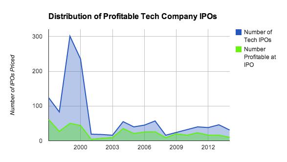 Mattermark IPO profitability distribution