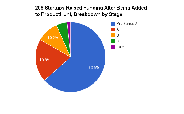Data Crush: ProductHunt Is Quickly Becoming the Hot New Destination for Sourcing Startup Investment Opportunities