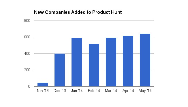 Product Hunt companies added