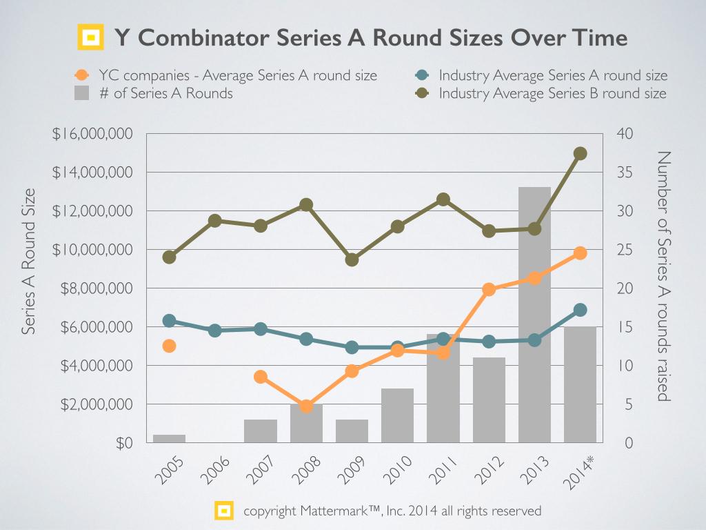 Series A trends - 2014 Y Combinator vs industry.001