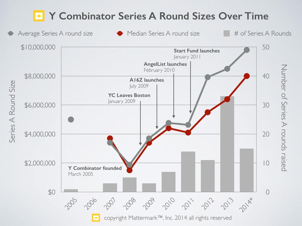 Series A trends - 2014 Y Combinator.001