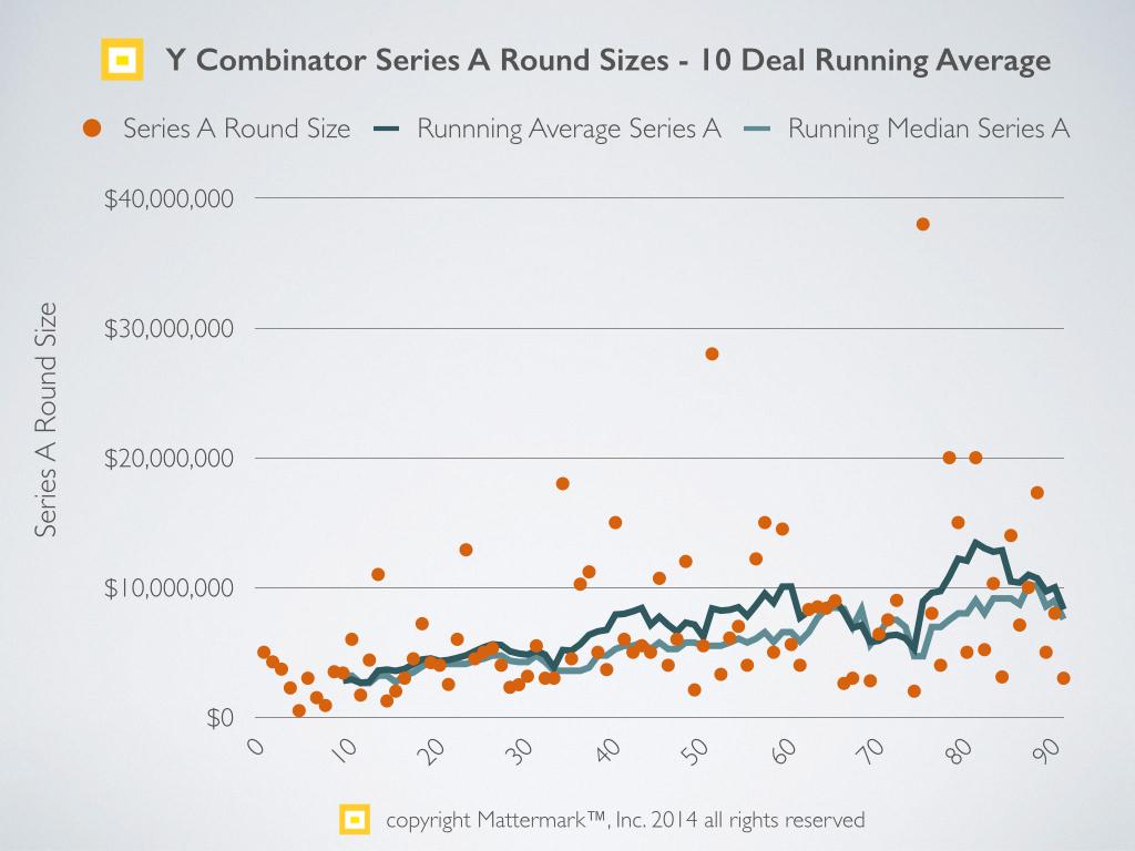 Series A trends - 2014 Y Combinator2.001