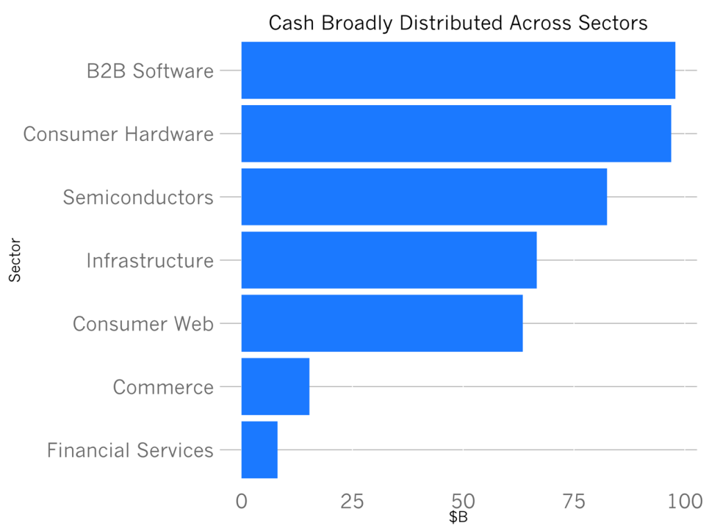 total_cash_by_sector