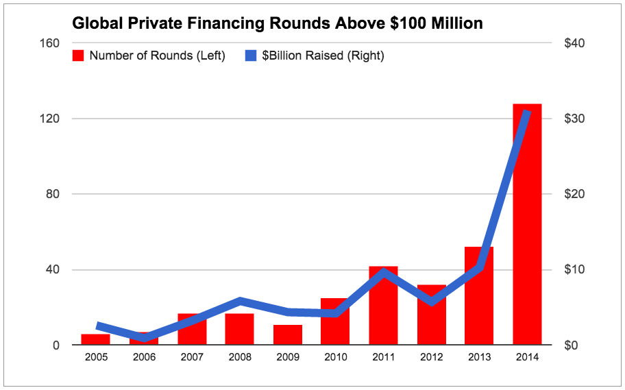 global-private-megadeals-by-year-chart