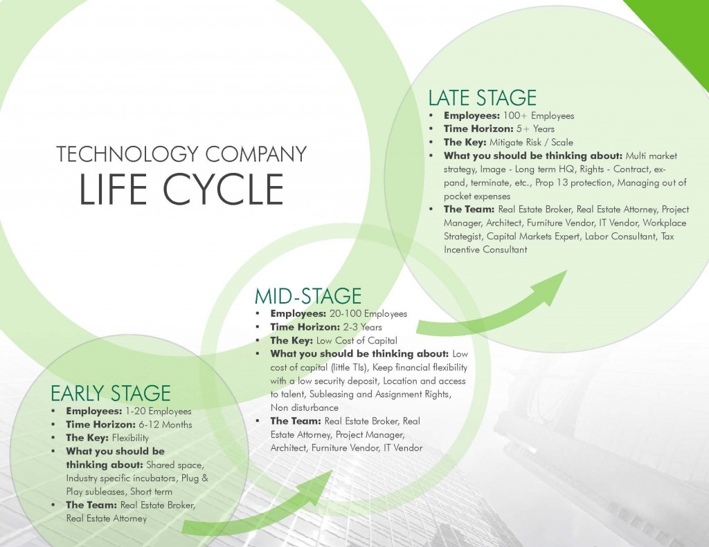 Tech Life Cycle Team