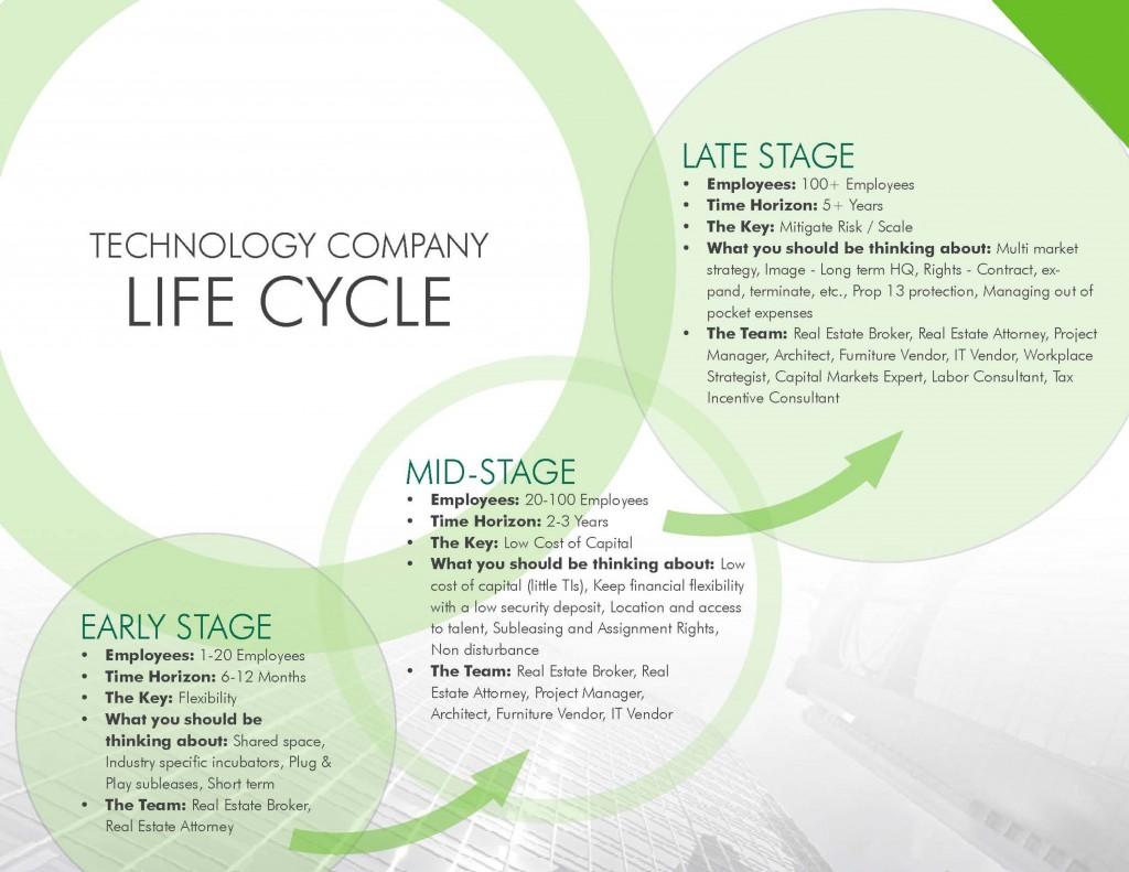 Tech Life Cycle Team