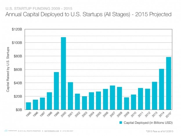 post image for 2015 Startup Funding on Pace to Reach Highest Levels Since 2000
