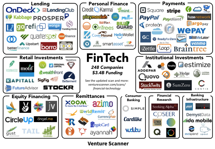 financial services startups