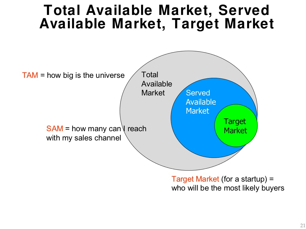 total addressable market