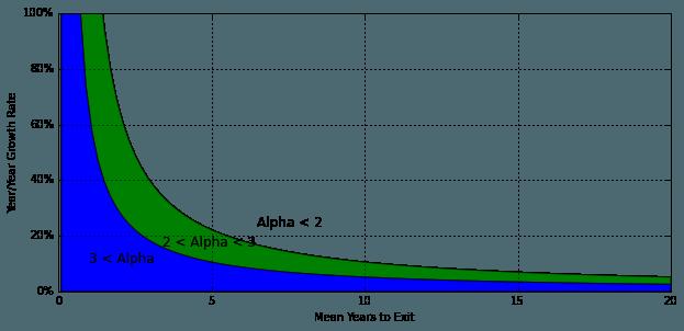 yr-over-yr-growth-v-life-to-alpha