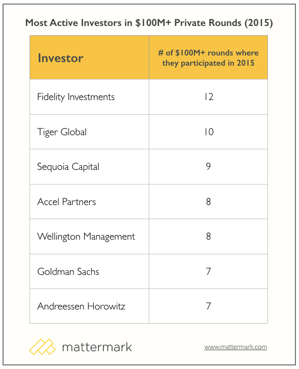 Mattermark_active_private_ipo_investors_2015