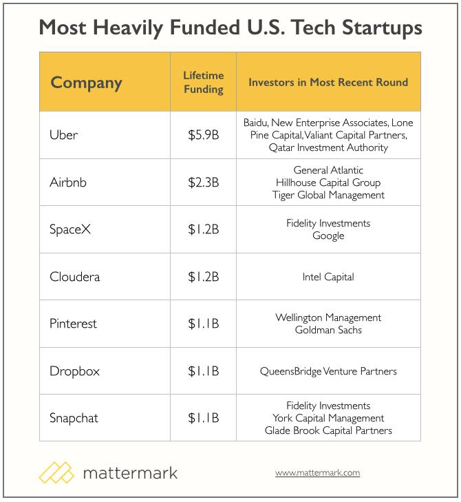 Mattermark_startups_most_funding_2015