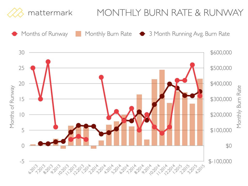 post image for How We Spend Money at Mattermark: What Goes Into Our Burn Rate?