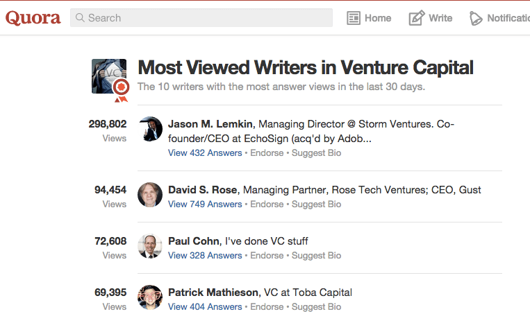 Most_Viewed_Writers_in_Venture_Capital
