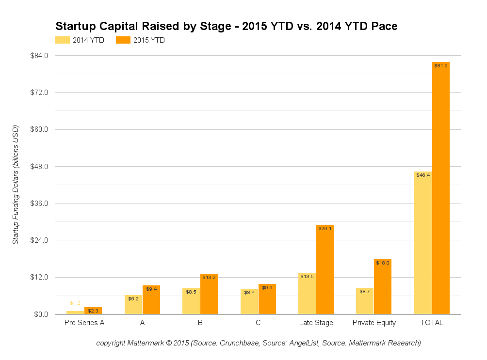 July 2015 YTD vs 2014 YTD pace venture capital funding