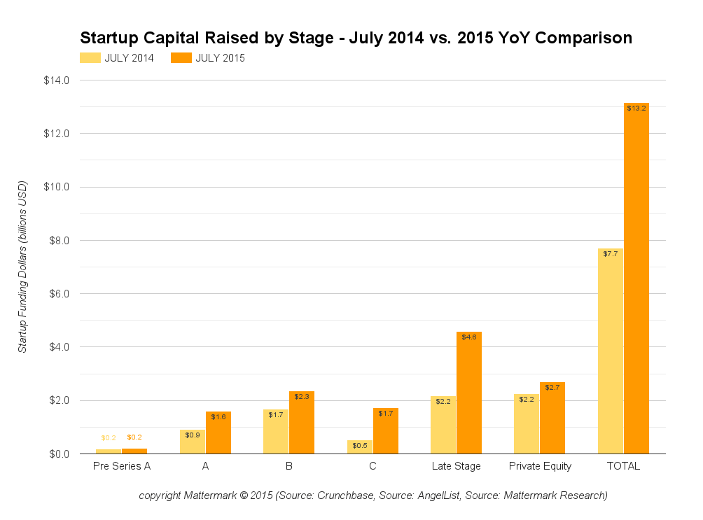 July 2015 vs 2014 YoY startup venture capital funding