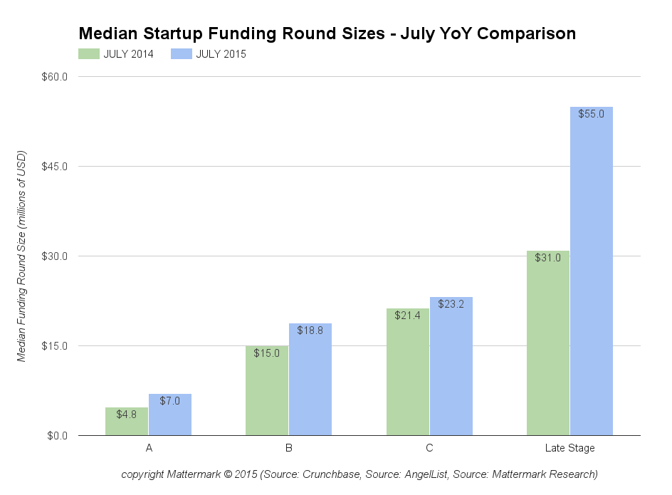 post image for Median Startup Funding Round Sizes Up 39% YoY, Lead By Late Stage & Series A Deals