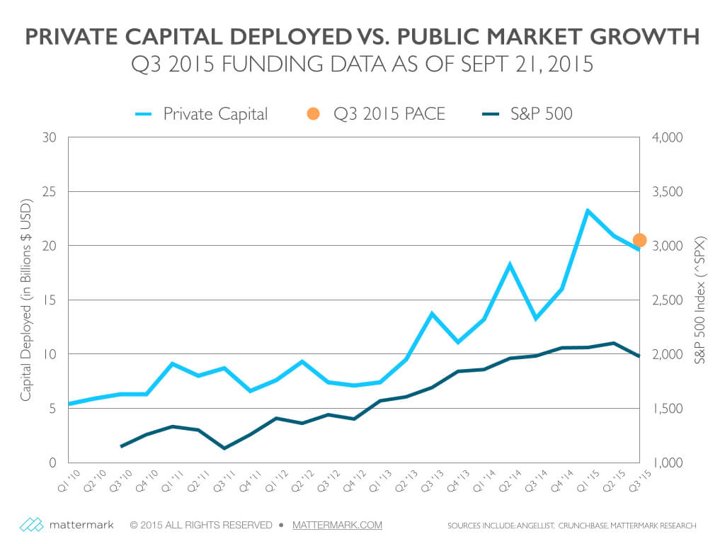 post image for Q3 U.S. Startup Funding Pace Holds Steady, Investors Deploying $250M Per Day on Average