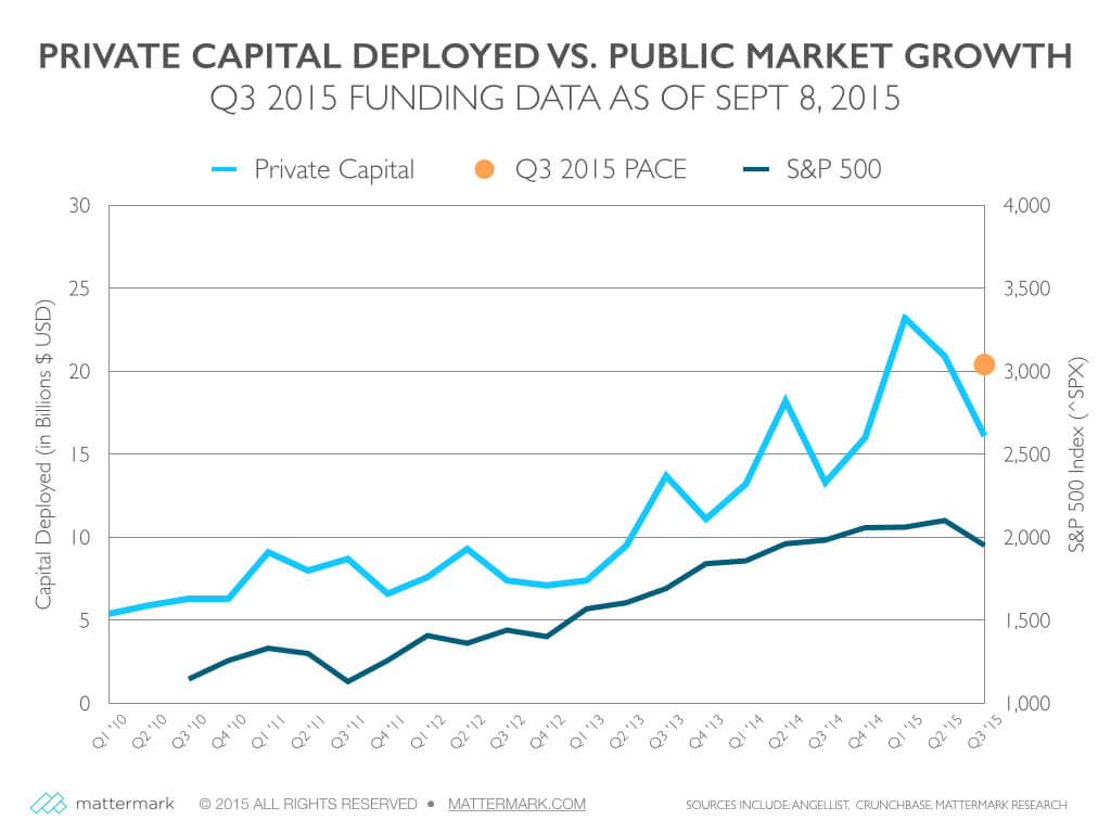 post image for Q3 Startup Funding Pace Moves Upward, Driven by $1.2 Billion Uber Series G