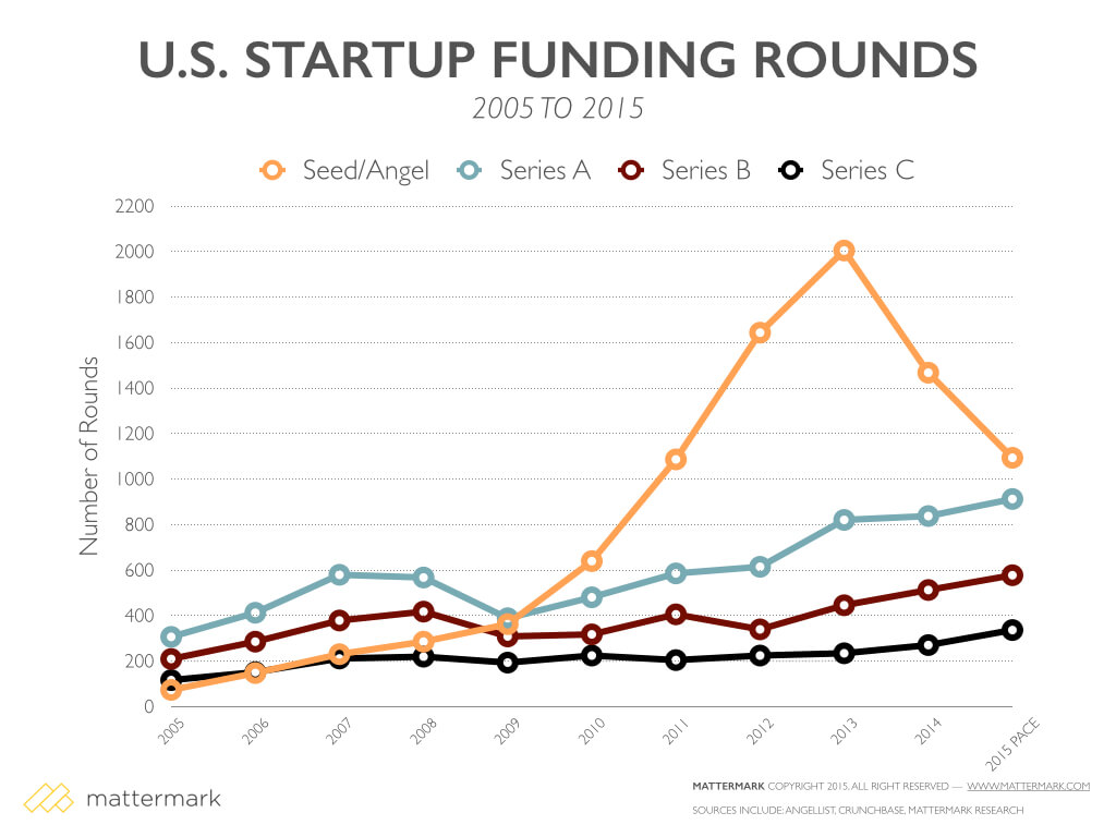 post image for Founder Competition For Series A Deals is Fierce, Due to Record Number of Seed-Funded Startups in the Funnel