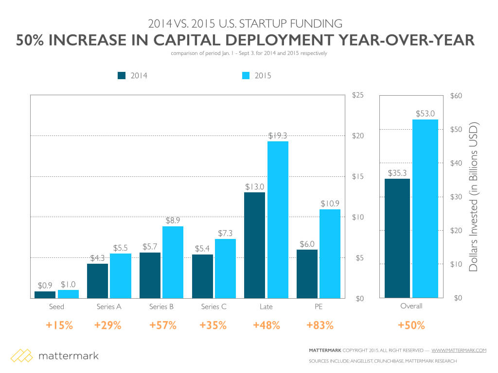 post image for 50% Increase in Year-Over-Year U.S. Startup Funding