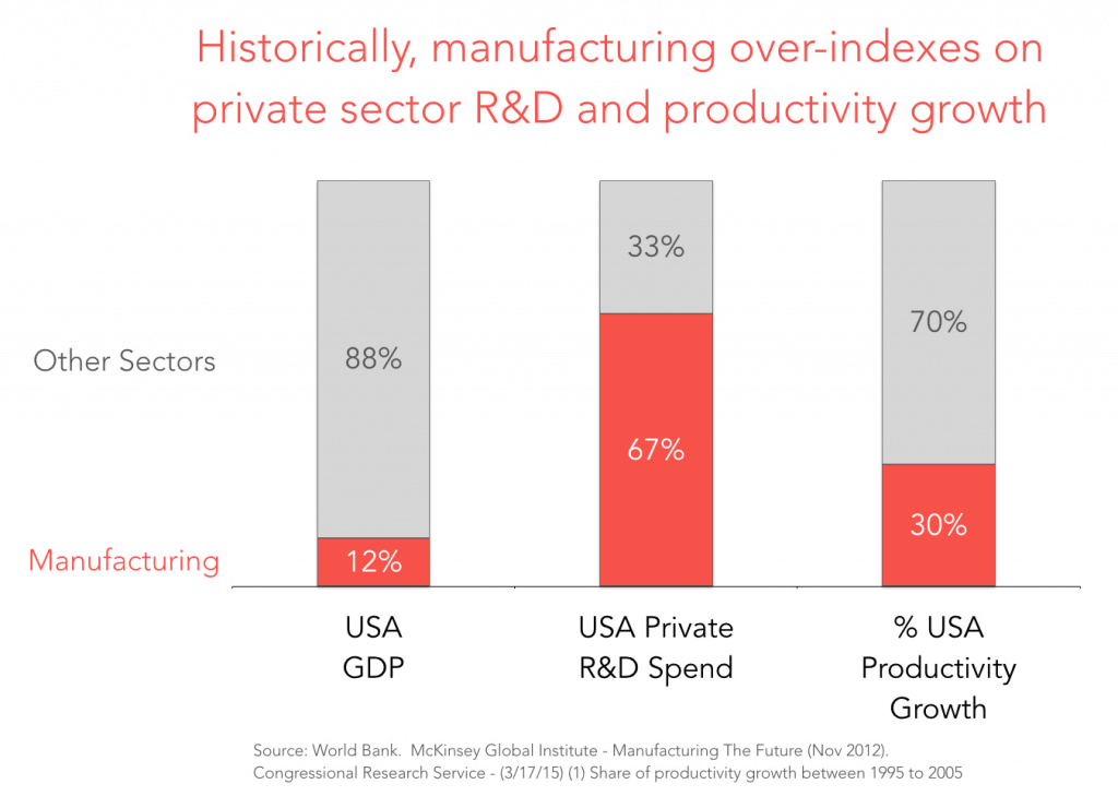Manufacturing-RD-and-Productivity