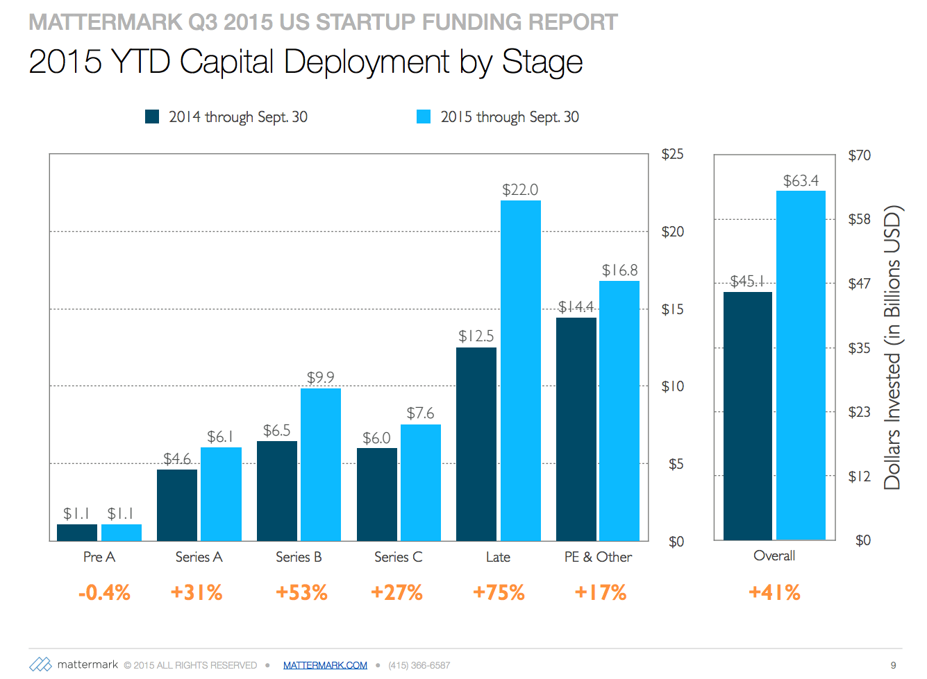 post image for 2015 Deal Volume Down 27%, Capital Deployment Up 41% — Mattermark's Q3 US Startup Funding Report