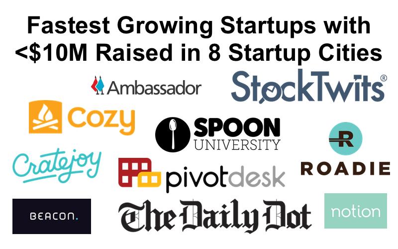 fastest growing startups 2 november 2015