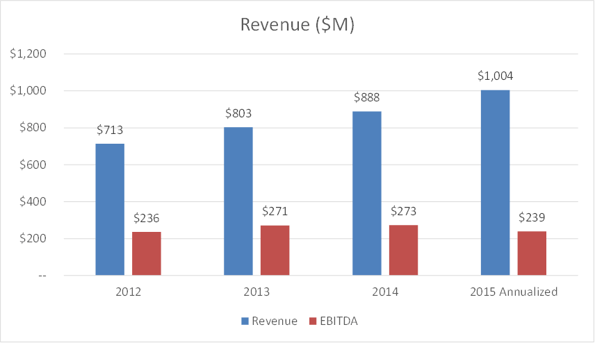 match group revenue
