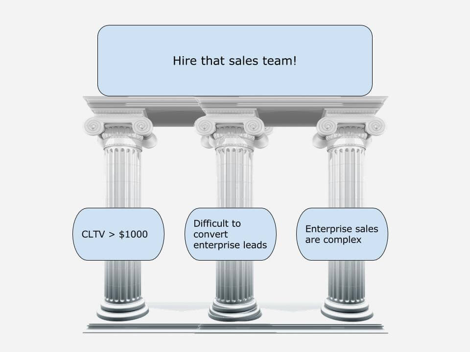 3 pillars sales team