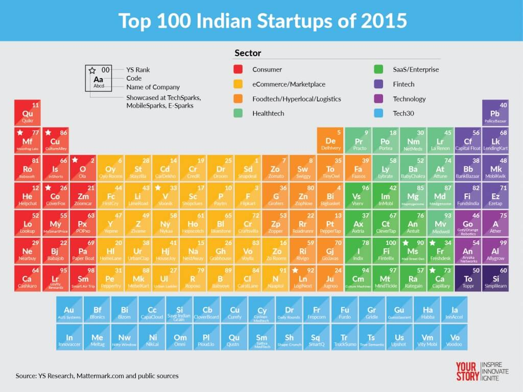 INDIA-100-2015-Periodic_table-Startups-by-Emmanuel-Amberber