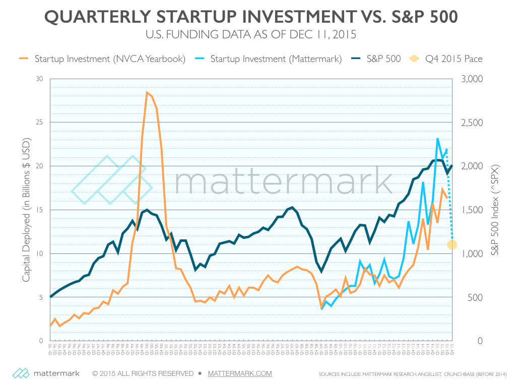 Mattermark Venture Capital Benchmarking 1995 to 2015