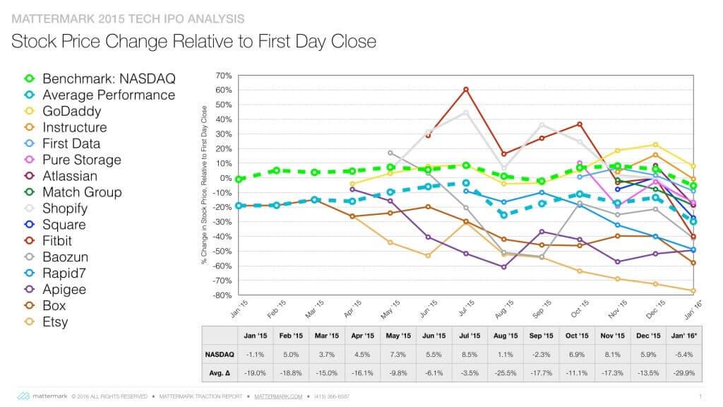 2015 IPO chart 1