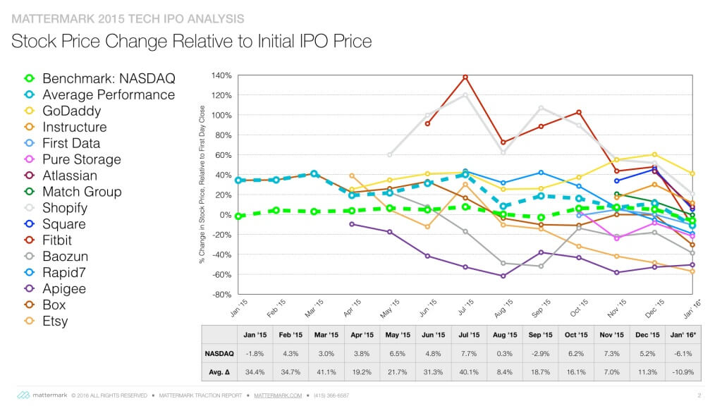 Alex Post on IPO Trends 2015 cohort-- from opening price.001