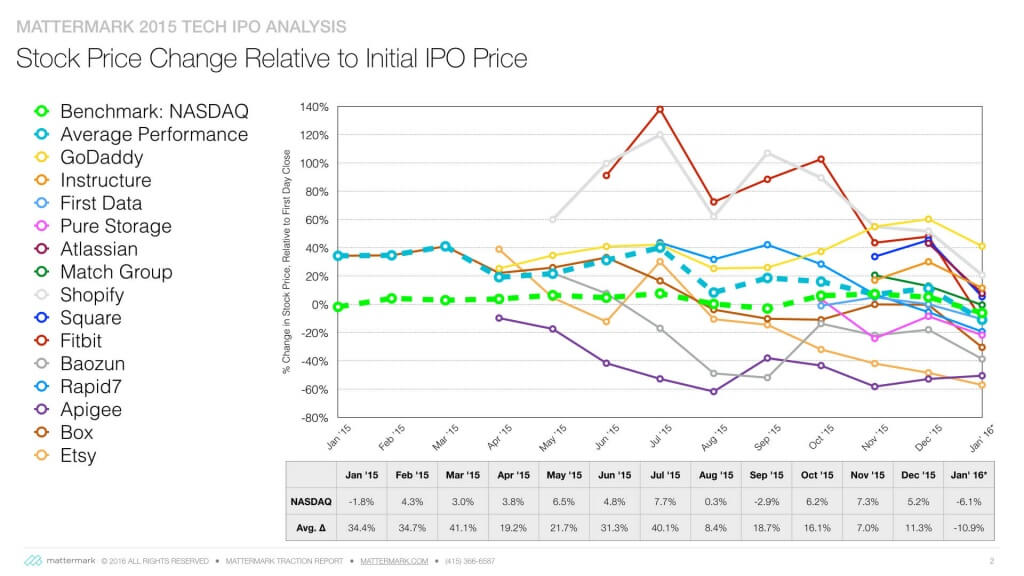 Alex-Post-on-IPO-Trends-2015-cohort-from-opening-price.001