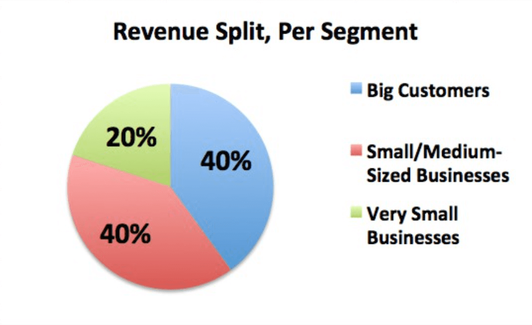revenue-split-per-segment1