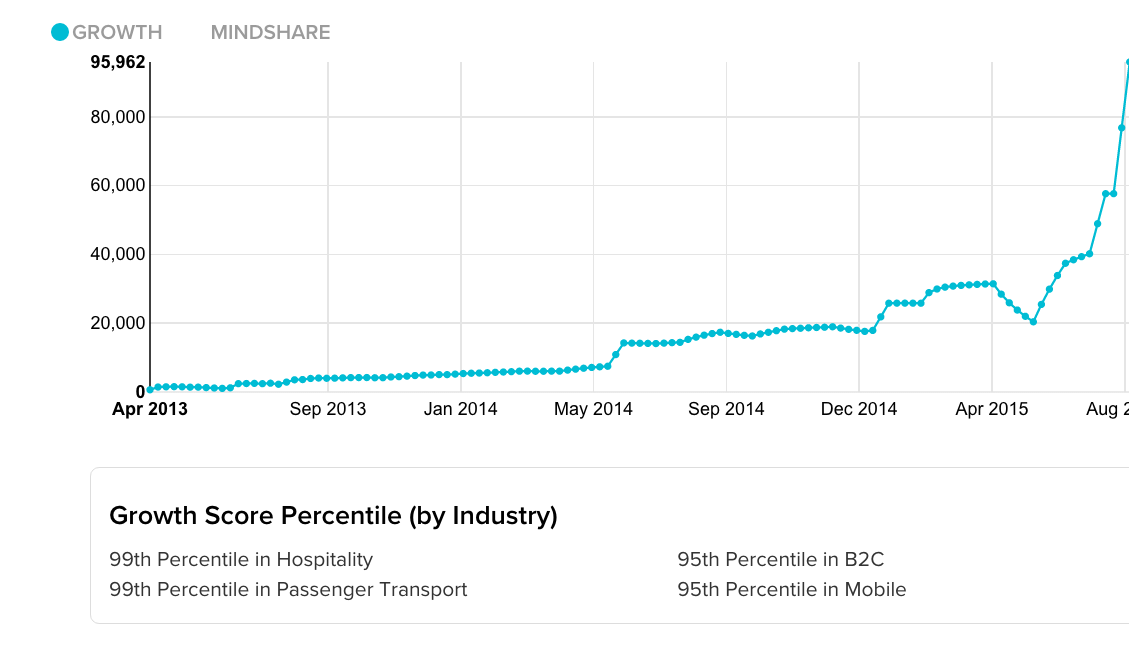 sales development reps