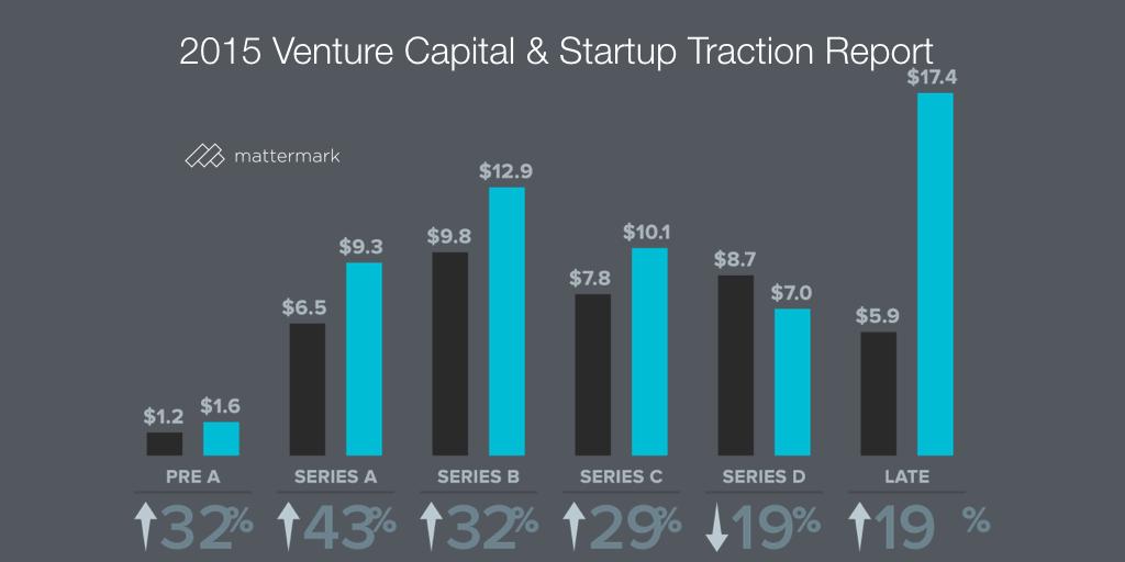 2015-venture-funding