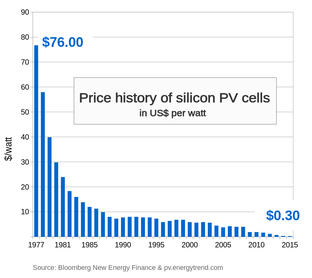 Price_history_of_silicon_PV_cells_since_1977-svg