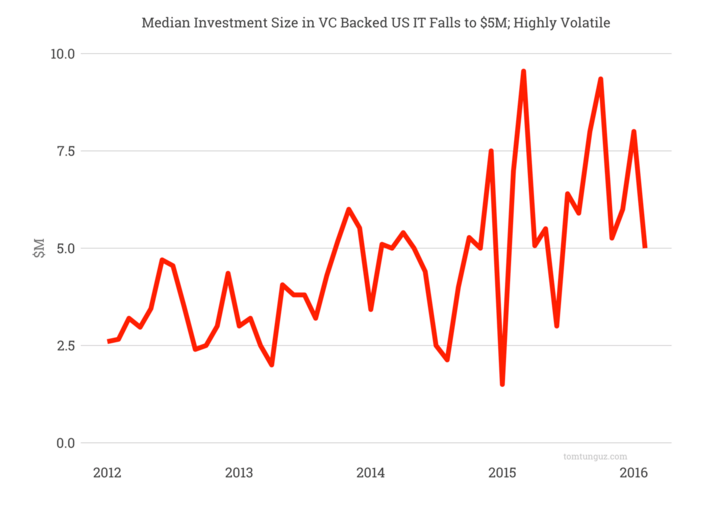 post image for Mattermark Daily – Monday, March 7th, 2016
