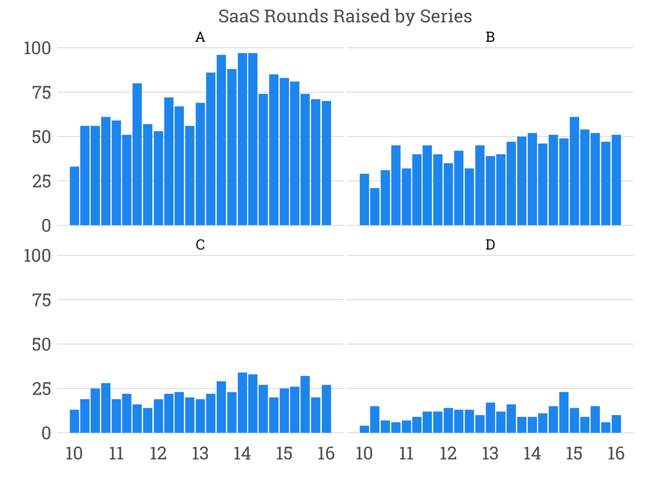 saas_rounds_by_series