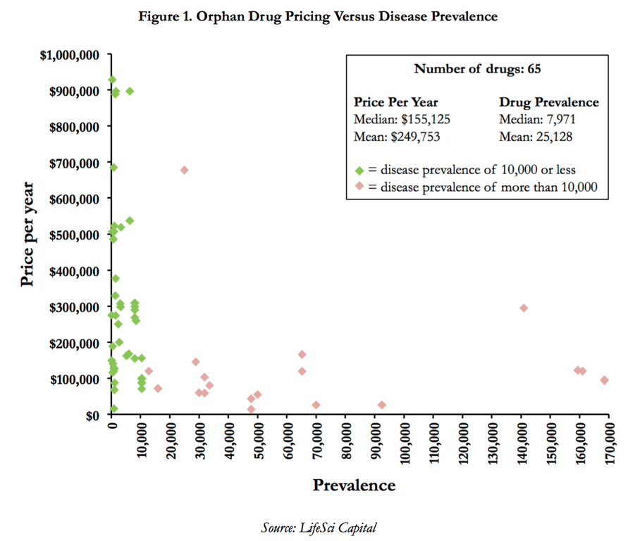orphan disease cost curve