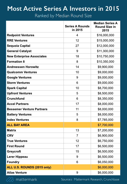 post image for Series A Round Sizes Continue to Climb in 2015 Led by Redpoint, RRE, and Sequoia Capital